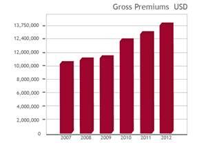 franco-fernandez-growth